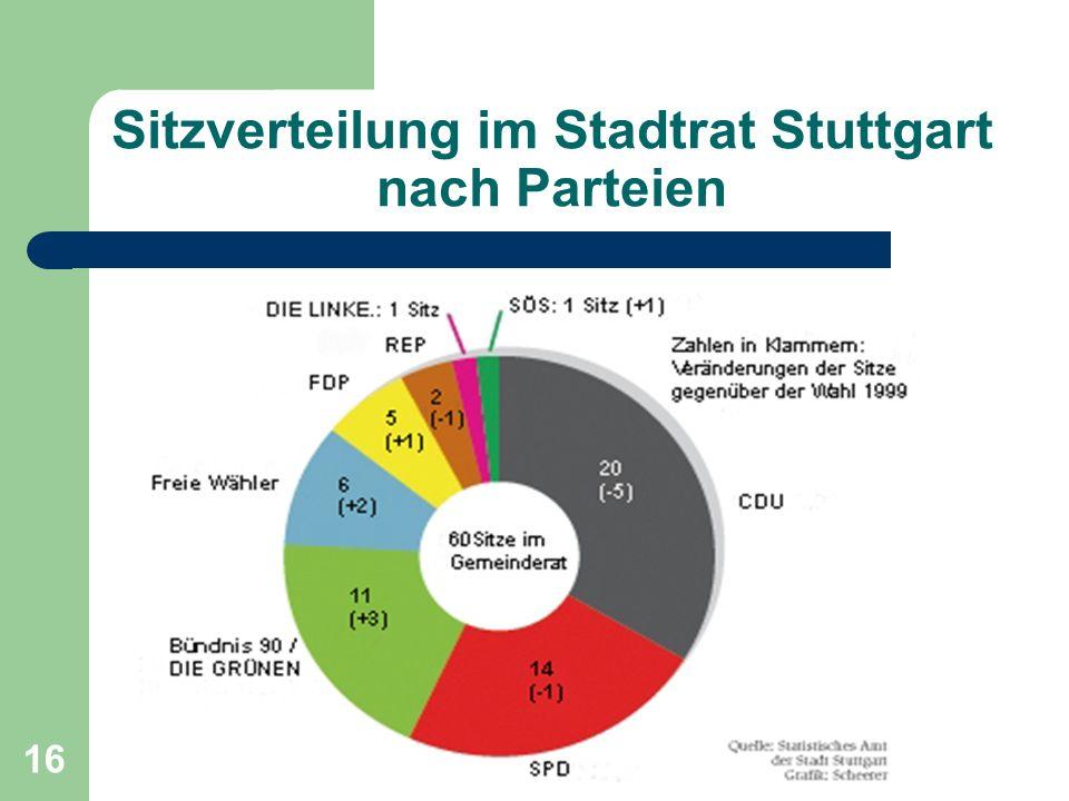 Sitzverteilung im Stadtrat Stuttgart nach Parteien