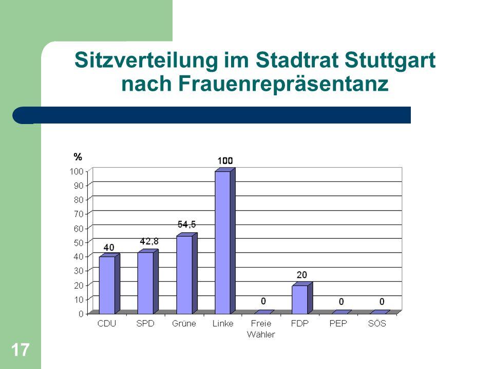 Sitzverteilung im Stadtrat Stuttgart nach Frauenrepräsentanz