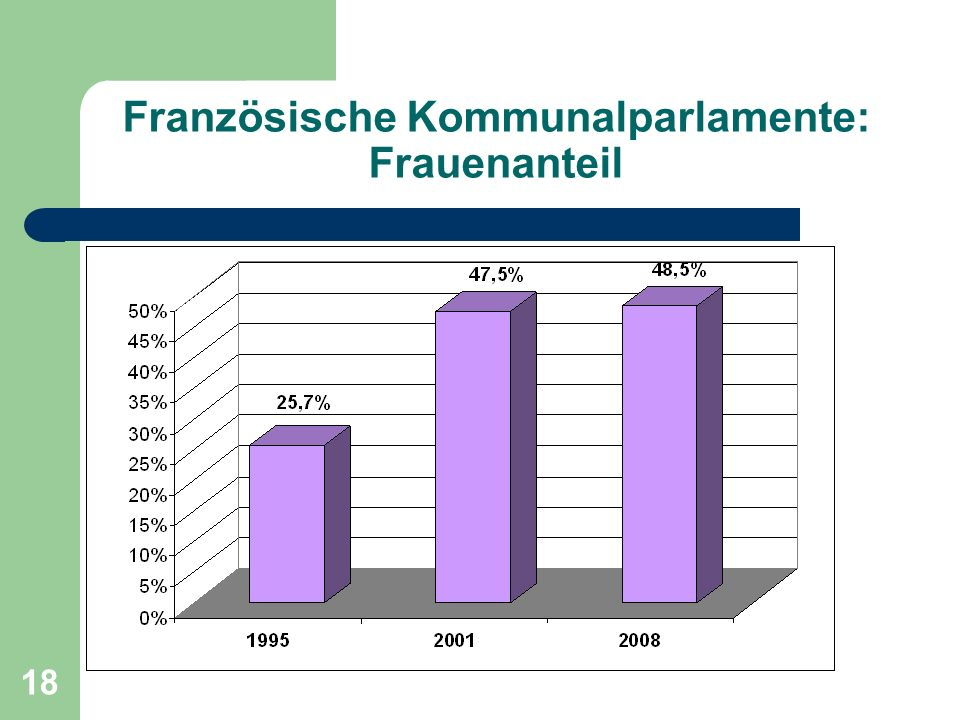 Französische Kommunalparlamente: Frauenanteil