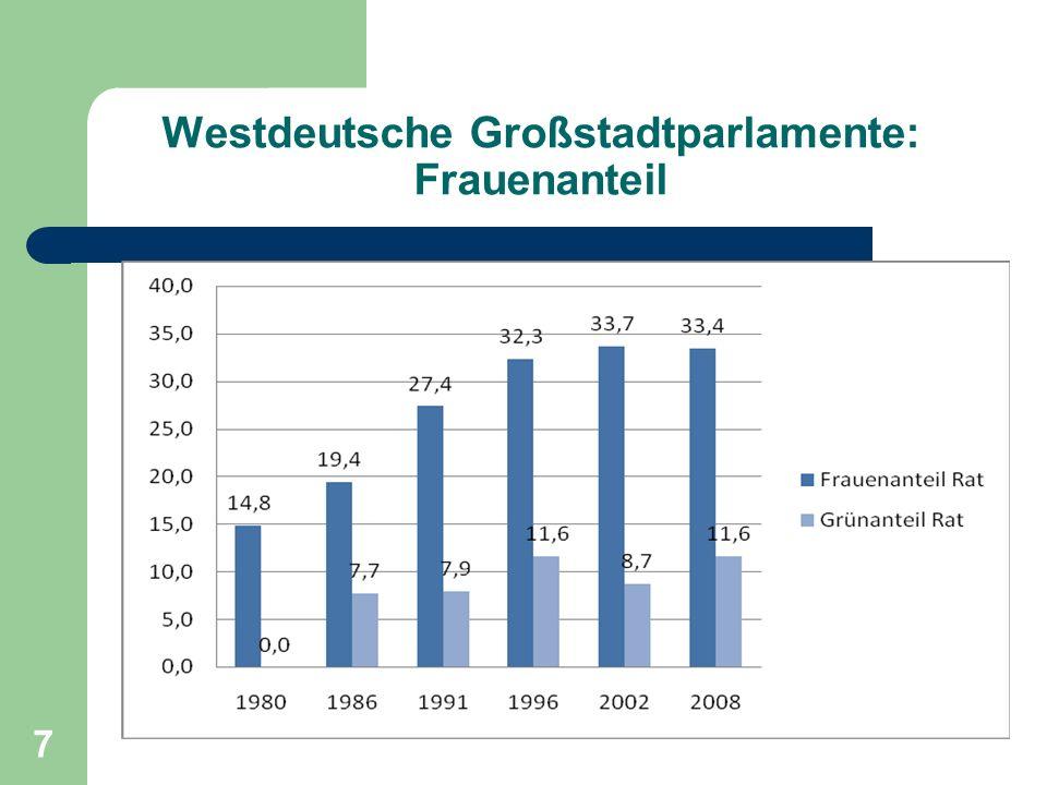 Westdeutsche Großstadtparlamente: Frauenanteil
