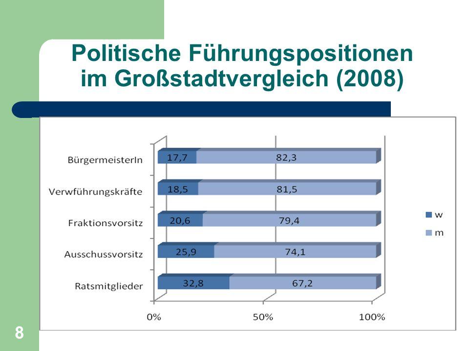 Politische Führungspositionen im Großstadtvergleich (2008)