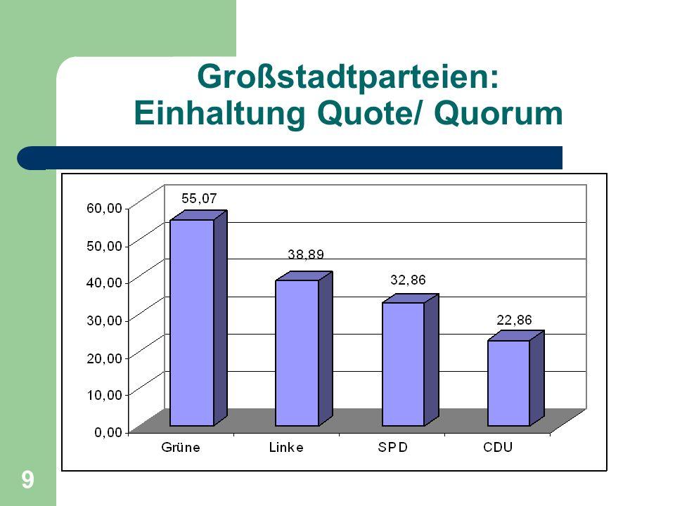 Großstadtparteien: Einhaltung Quote/ Quorum