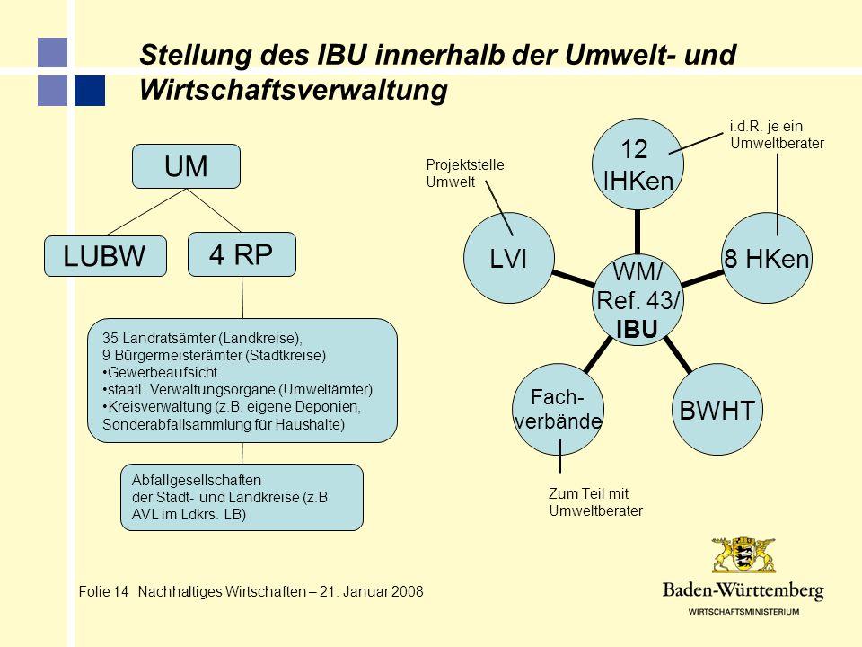 Stellung des IBU innerhalb der Umwelt- und Wirtschaftsverwaltung