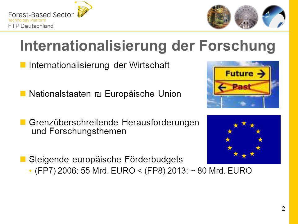 Internationalisierung der Forschung