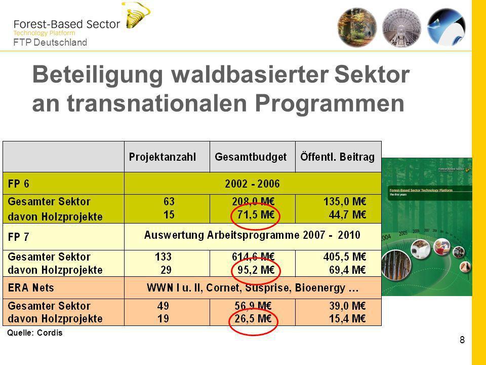 Beteiligung waldbasierter Sektor an transnationalen Programmen