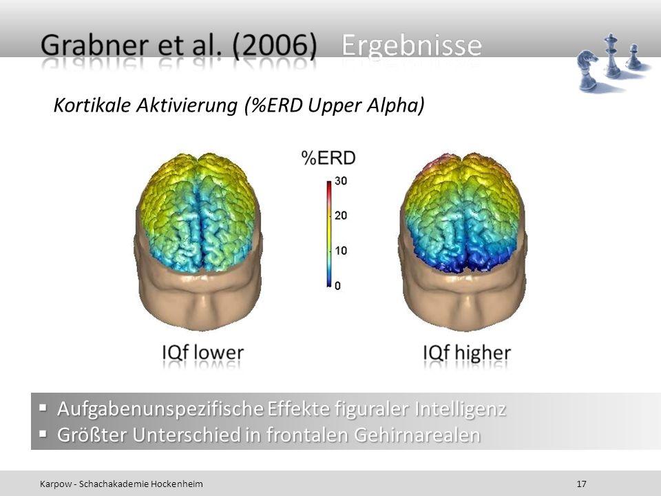 Kortikale Aktivierung (%ERD Upper Alpha)