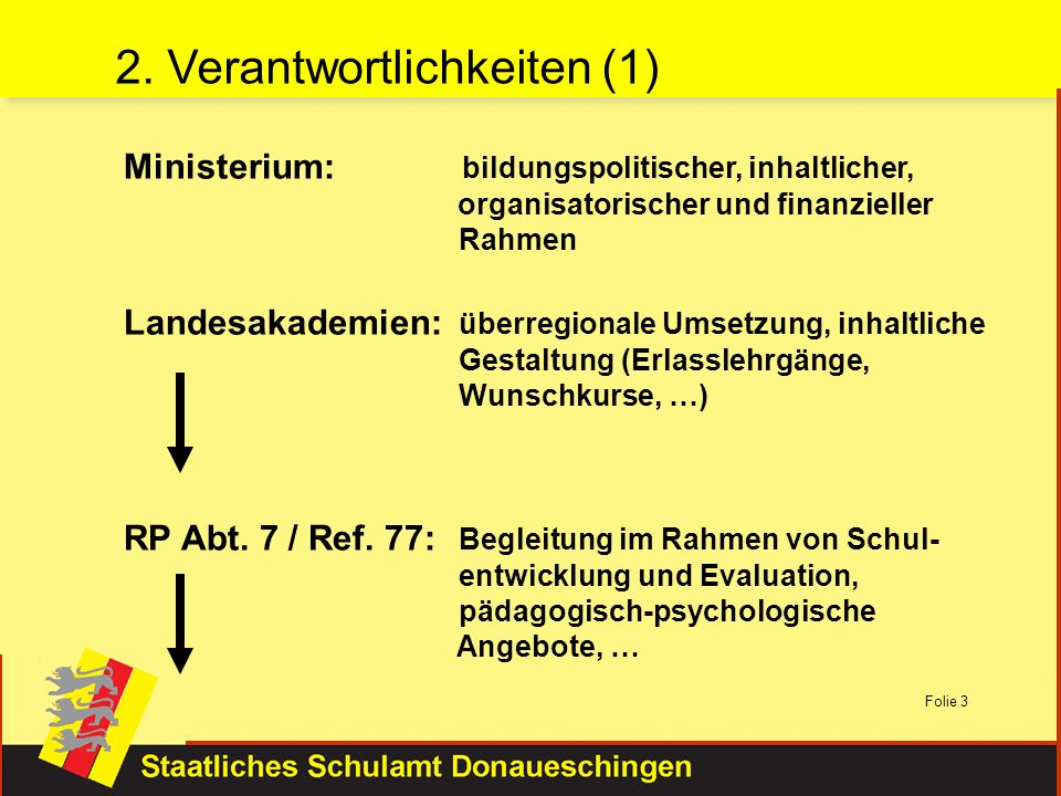2. Verantwortlichkeiten (1)