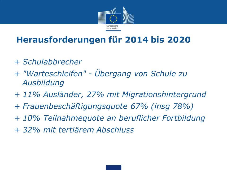 Herausforderungen für 2014 bis 2020
