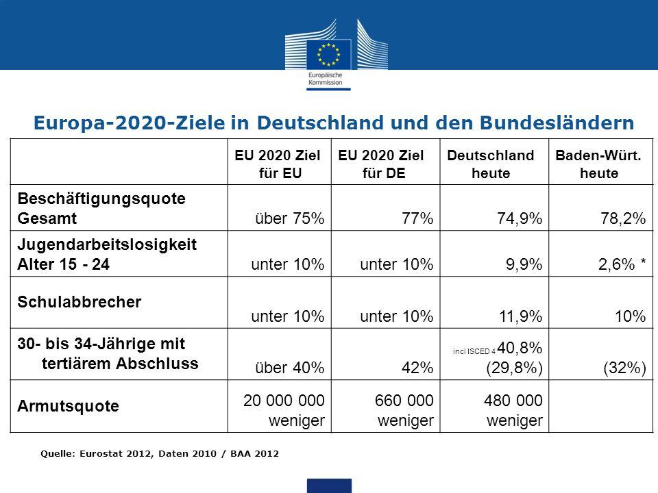 Europa-2020-Ziele in Deutschland und den Bundesländern