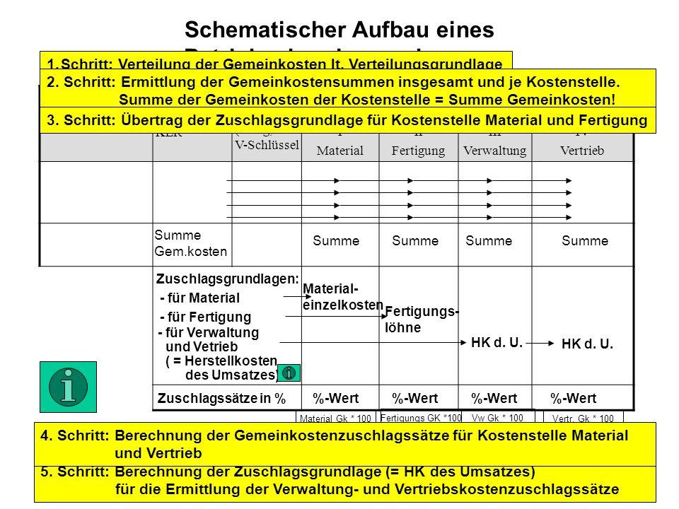 Schematischer Aufbau eines Betriebsabrechnungsbogens