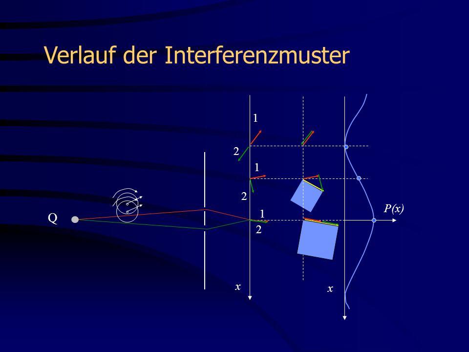 Verlauf der Interferenzmuster