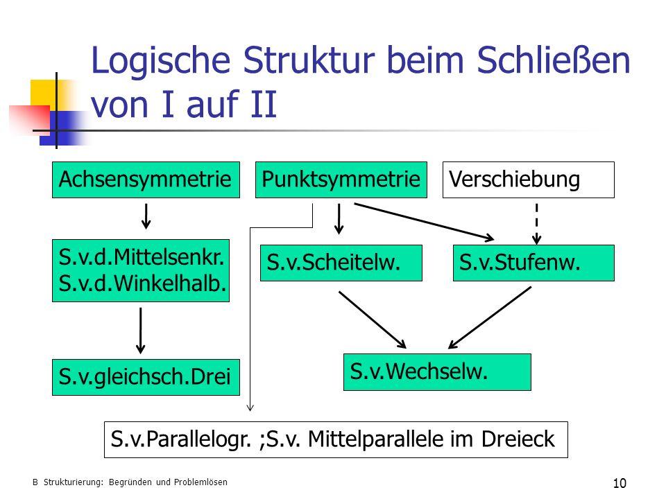 Logische Struktur beim Schließen von I auf II