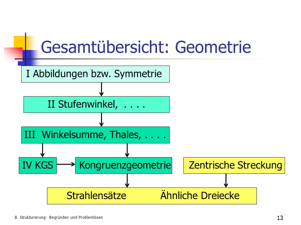 Gesamtübersicht: Geometrie