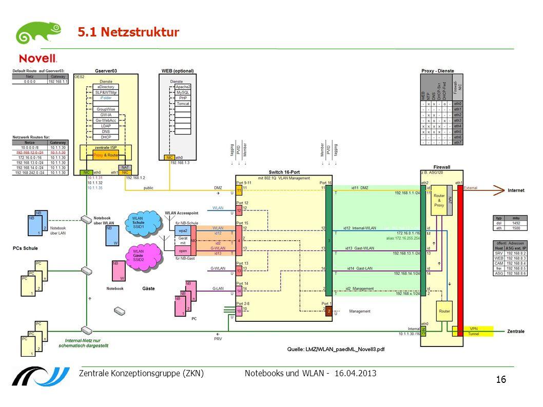5.1 Netzstruktur Zentrale Konzeptionsgruppe (ZKN) Notebooks und WLAN - 16.04.2013