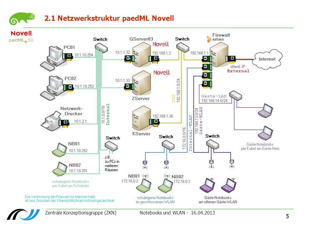 2.1 Netzwerkstruktur paedML Novell