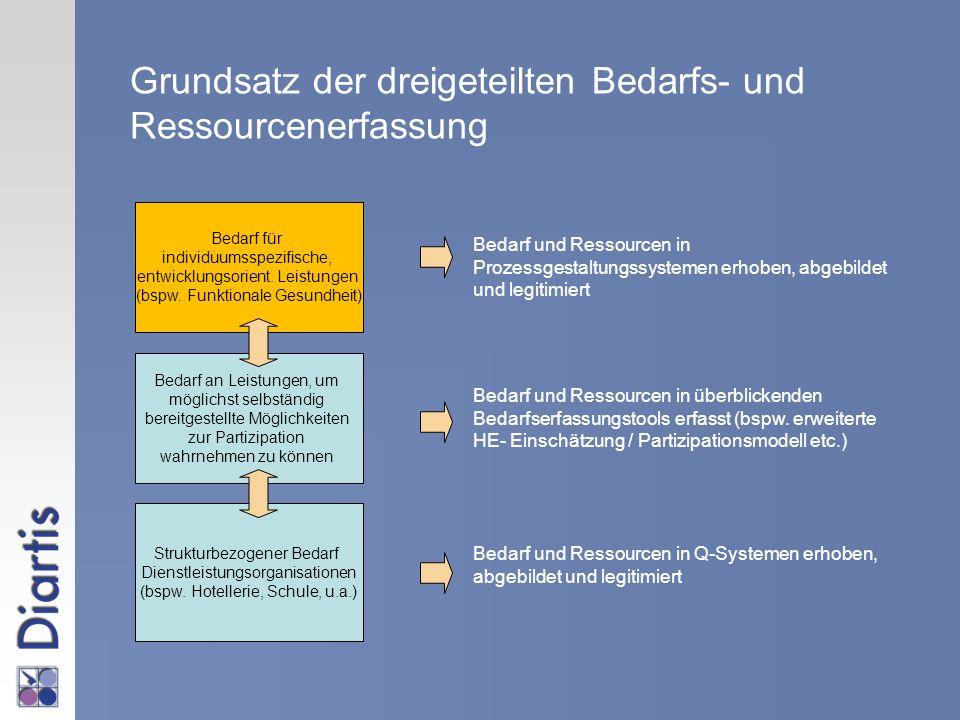Grundsatz der dreigeteilten Bedarfs- und Ressourcenerfassung