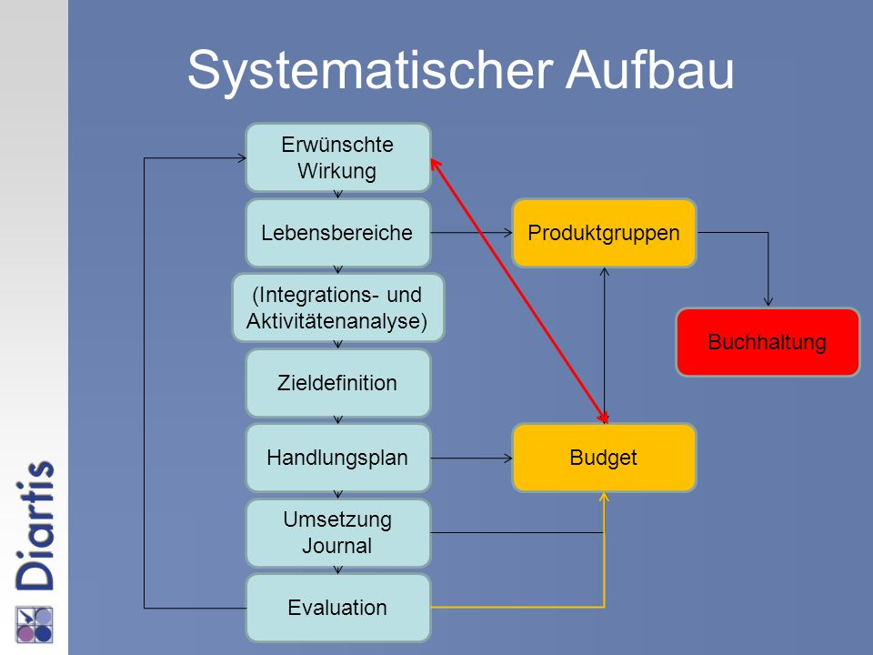 Systematischer Aufbau
