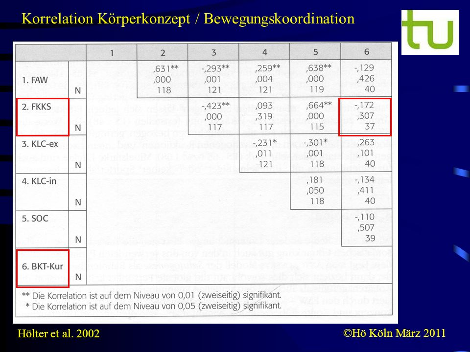 Korrelation Körperkonzept / Bewegungskoordination