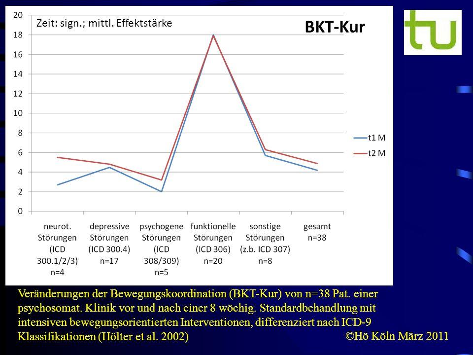 BKT-Kur Zeit: sign.; mittl. Effektstärke