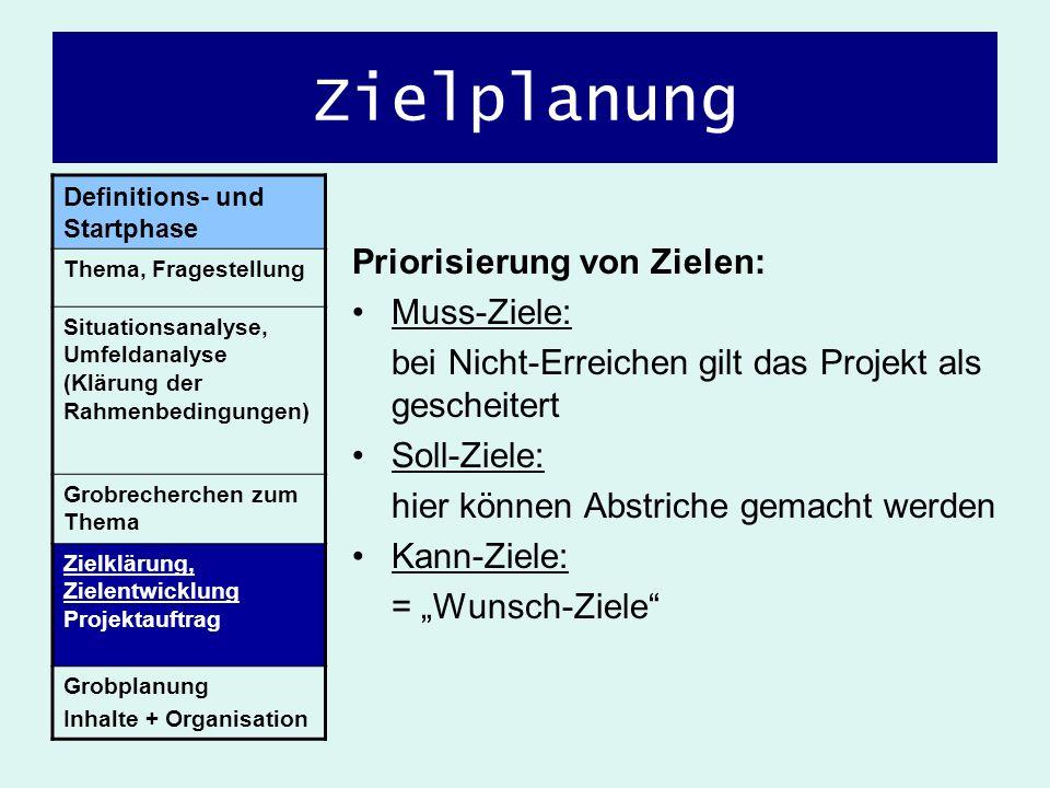 Zielplanung Priorisierung von Zielen: Muss-Ziele: