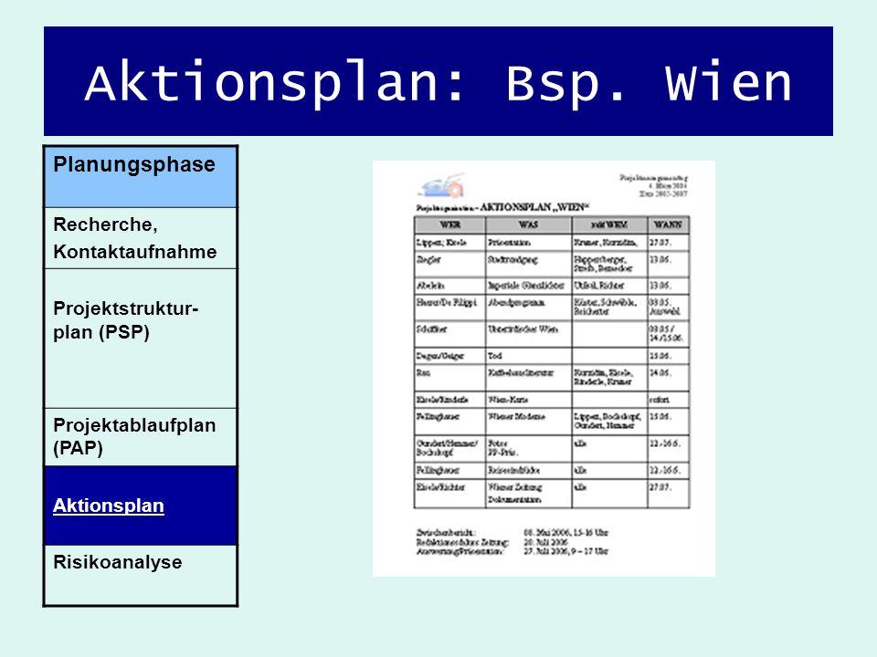 Aktionsplan: Bsp. Wien Planungsphase Recherche, Kontaktaufnahme