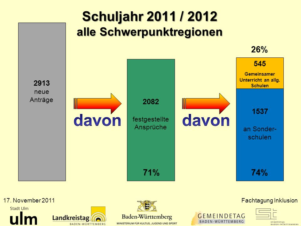 Schuljahr 2011 / 2012 alle Schwerpunktregionen