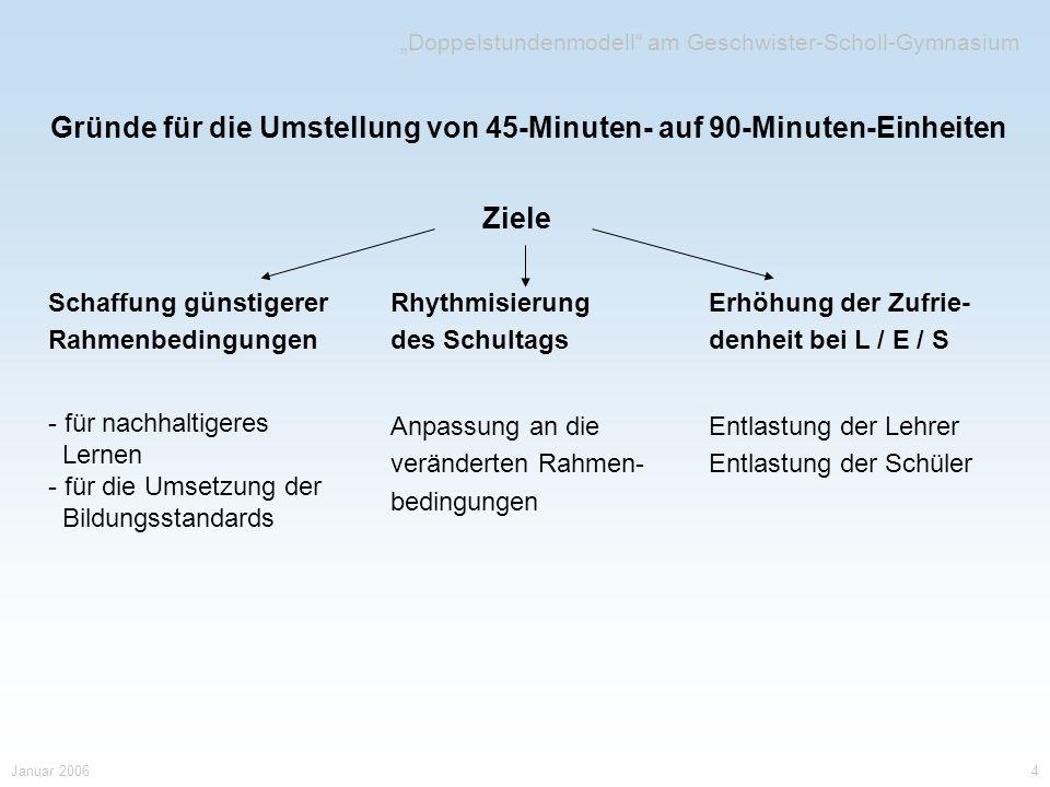 Gründe für die Umstellung von 45-Minuten- auf 90-Minuten-Einheiten