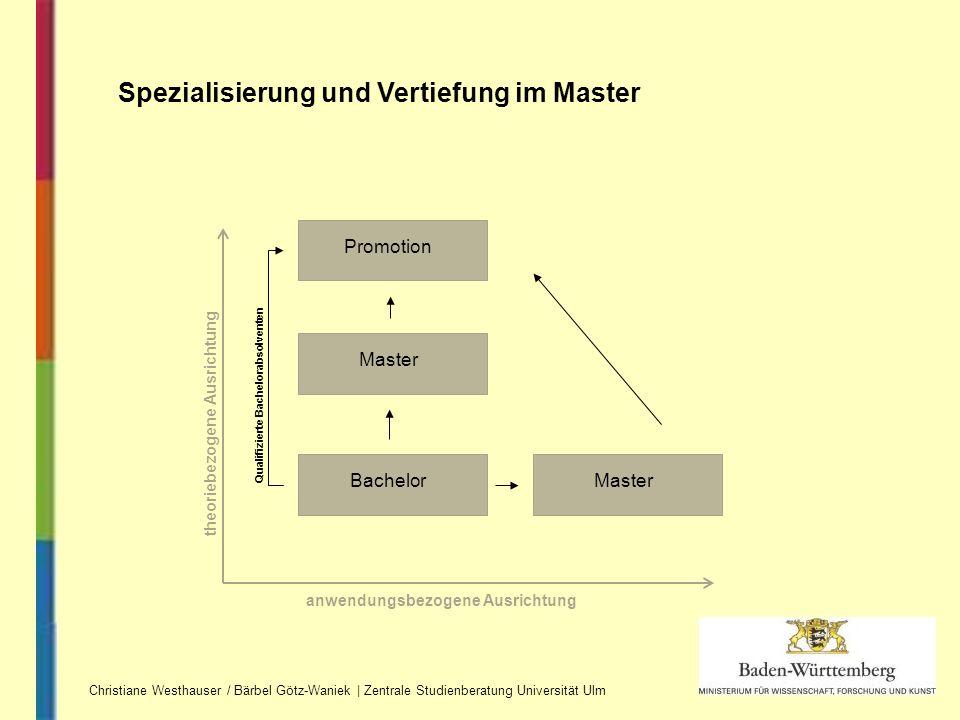 Spezialisierung und Vertiefung im Master