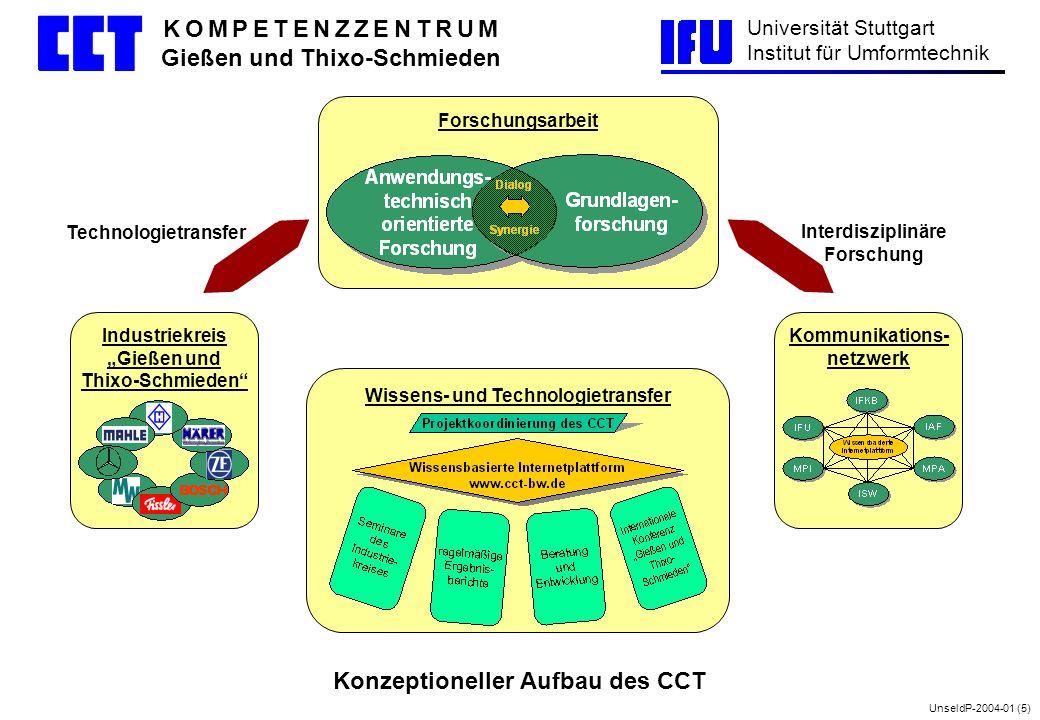 Konzeptioneller Aufbau des CCT