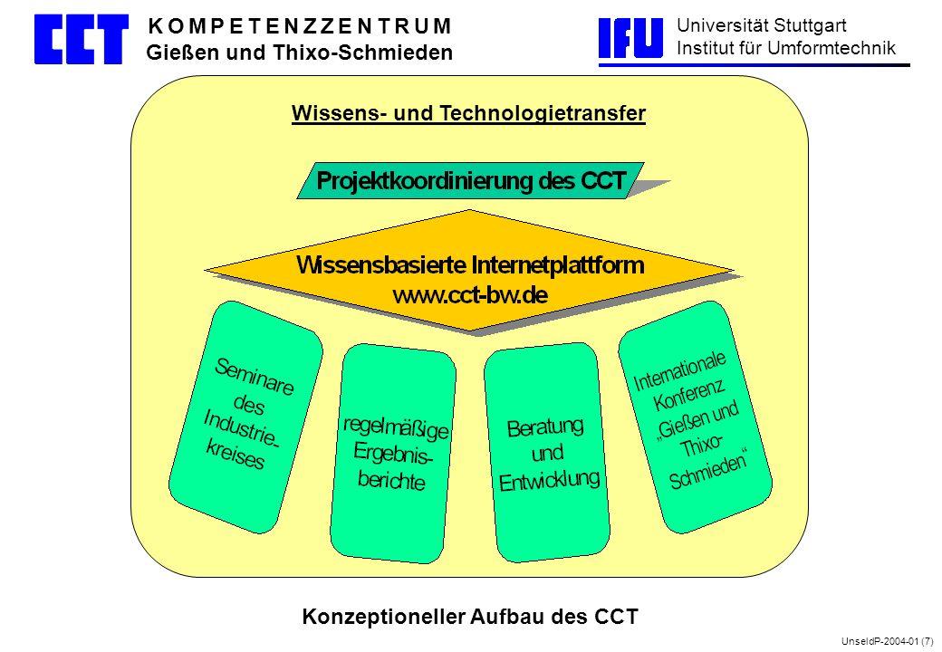 Wissens- und Technologietransfer