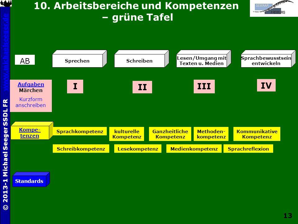 10. Arbeitsbereiche und Kompetenzen – grüne Tafel