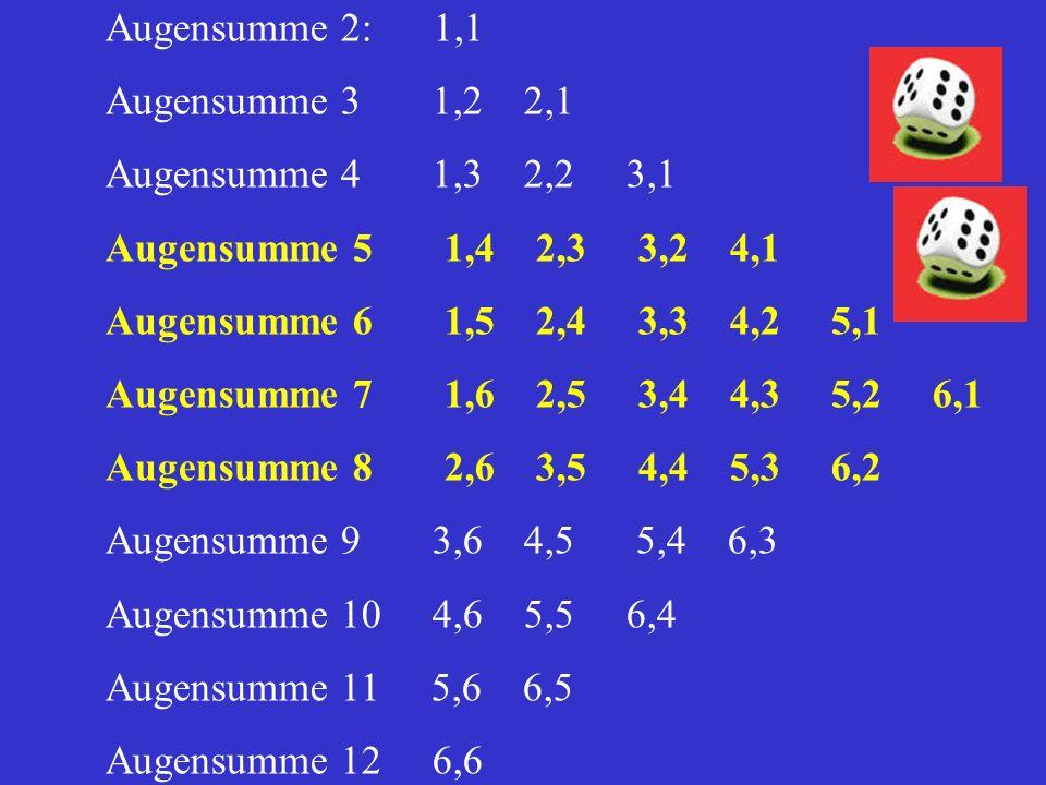 Augensumme 2: 1,1 Augensumme 3 1,2 2,1. Augensumme 4 1,3 2,2 3,1. Augensumme 5 1,4 2,3 3,2 4,1.