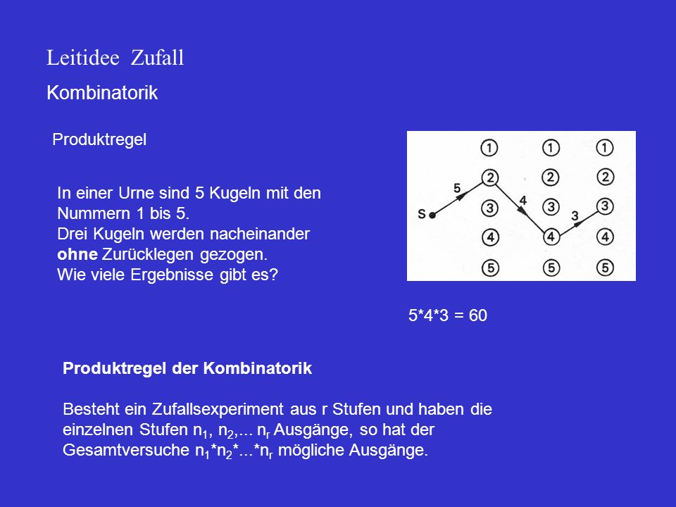 Leitidee Zufall Kombinatorik Produktregel