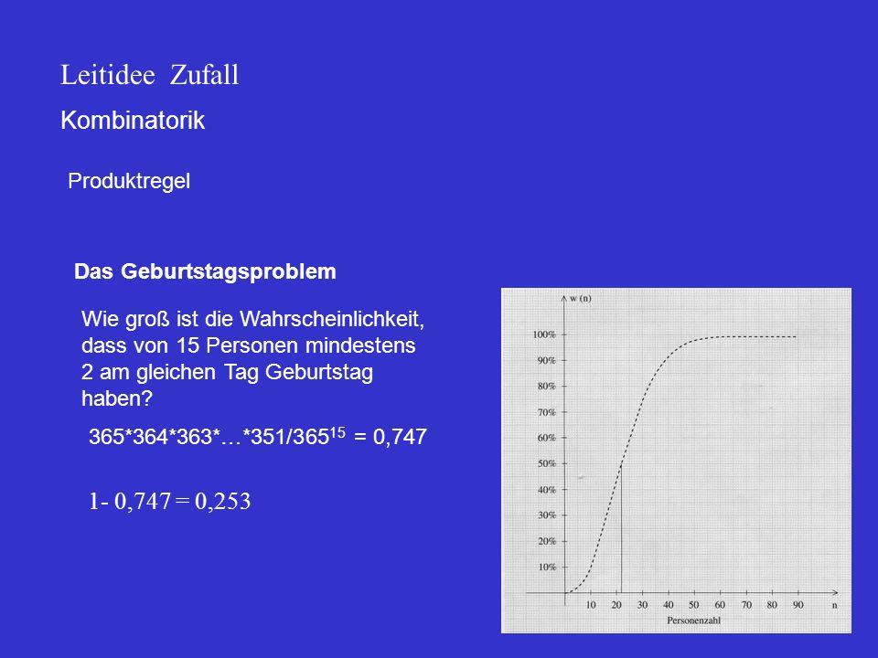Leitidee Zufall Kombinatorik 1- 0,747 = 0,253 Produktregel