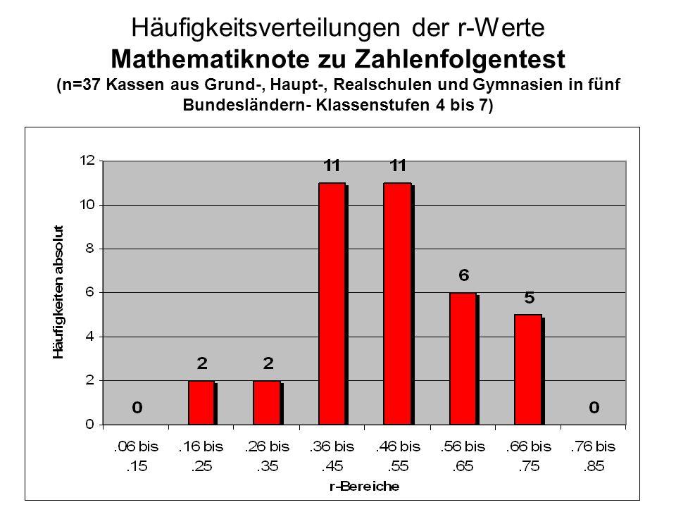 Häufigkeitsverteilungen der r-Werte Mathematiknote zu Zahlenfolgentest (n=37 Kassen aus Grund-, Haupt-, Realschulen und Gymnasien in fünf Bundesländern- Klassenstufen 4 bis 7)