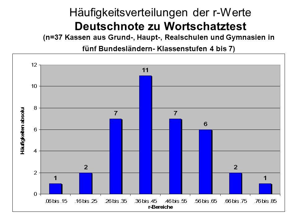 Häufigkeitsverteilungen der r-Werte Deutschnote zu Wortschatztest (n=37 Kassen aus Grund-, Haupt-, Realschulen und Gymnasien in fünf Bundesländern- Klassenstufen 4 bis 7)