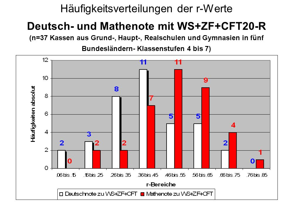 Häufigkeitsverteilungen der r-Werte Deutsch- und Mathenote mit WS+ZF+CFT20-R (n=37 Kassen aus Grund-, Haupt-, Realschulen und Gymnasien in fünf Bundesländern- Klassenstufen 4 bis 7)
