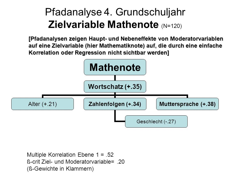 Pfadanalyse 4. Grundschuljahr Zielvariable Mathenote (N=120)