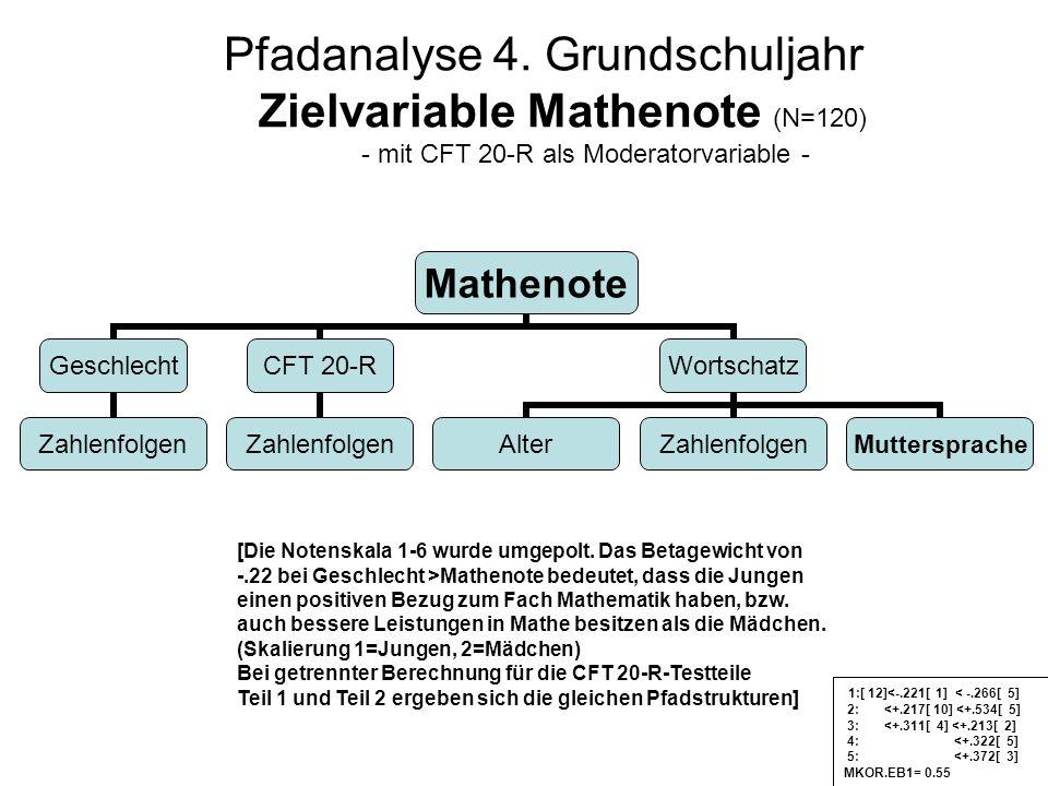 Pfadanalyse 4. Grundschuljahr Zielvariable Mathenote (N=120) - mit CFT 20-R als Moderatorvariable -