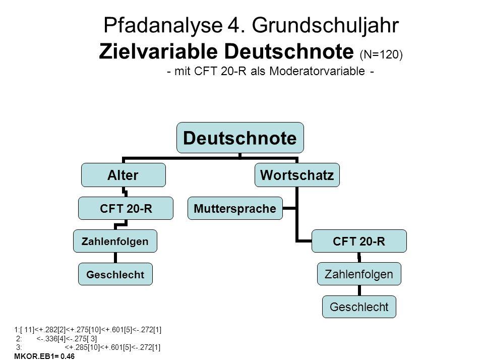 Pfadanalyse 4. Grundschuljahr Zielvariable Deutschnote (N=120) - mit CFT 20-R als Moderatorvariable -