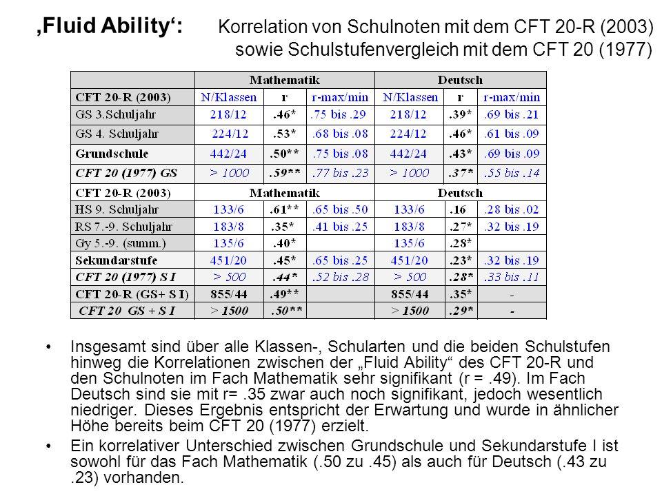 'Fluid Ability': Korrelation von Schulnoten mit dem CFT 20-R (2003) sowie Schulstufenvergleich mit dem CFT 20 (1977)