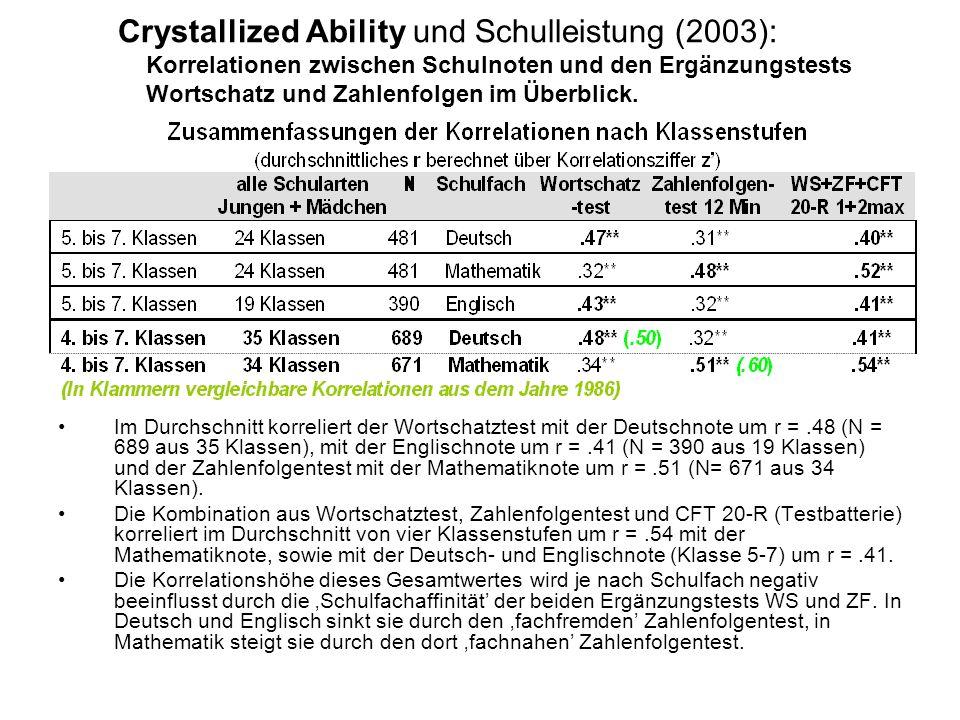 Crystallized Ability und Schulleistung (2003): Korrelationen zwischen Schulnoten und den Ergänzungstests Wortschatz und Zahlenfolgen im Überblick.