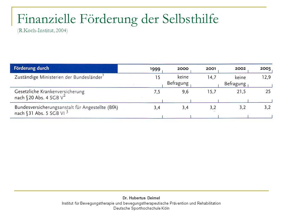 Finanzielle Förderung der Selbsthilfe (R.Koch-Institut, 2004)