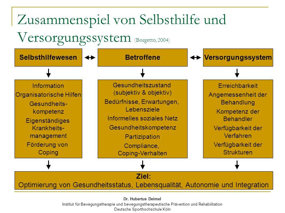 Zusammenspiel von Selbsthilfe und Versorgungssystem (Borgetto, 2004)