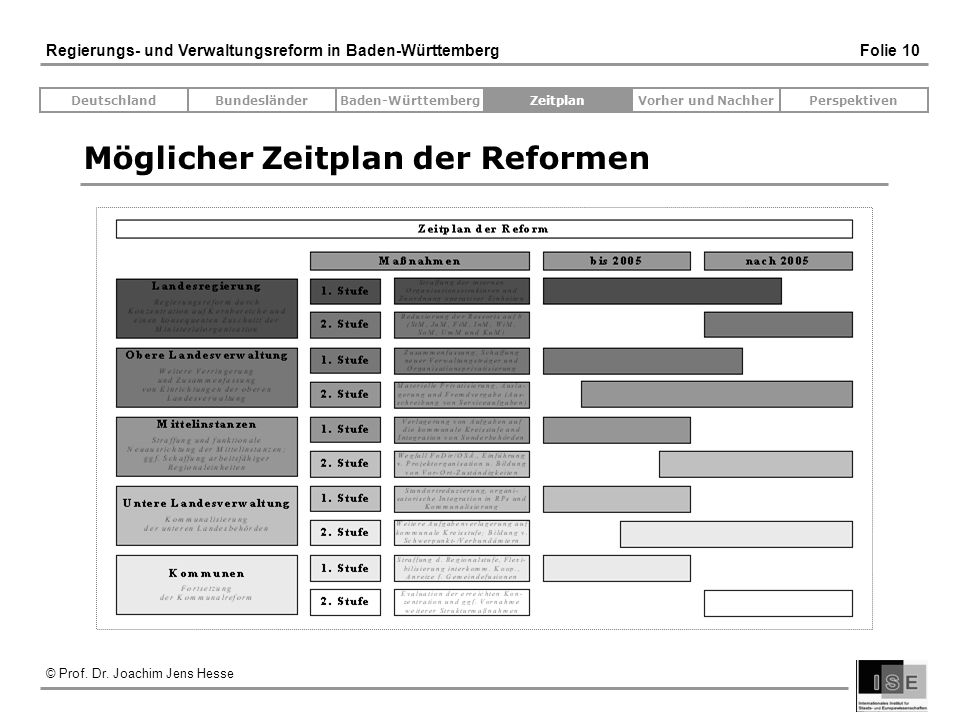 Möglicher Zeitplan der Reformen