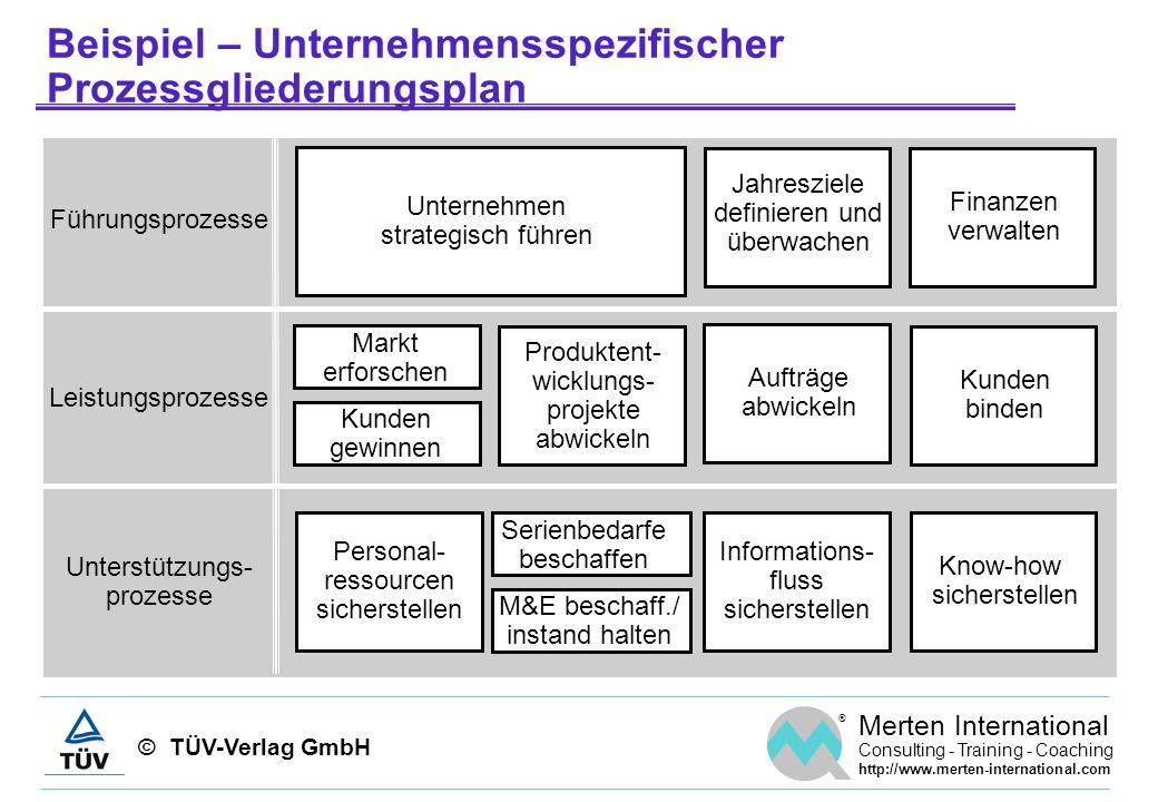Beispiel – Unternehmensspezifischer Prozessgliederungsplan
