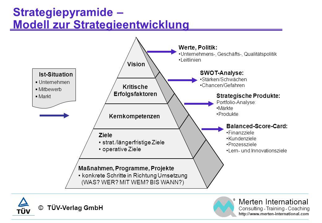 Strategiepyramide – Modell zur Strategieentwicklung