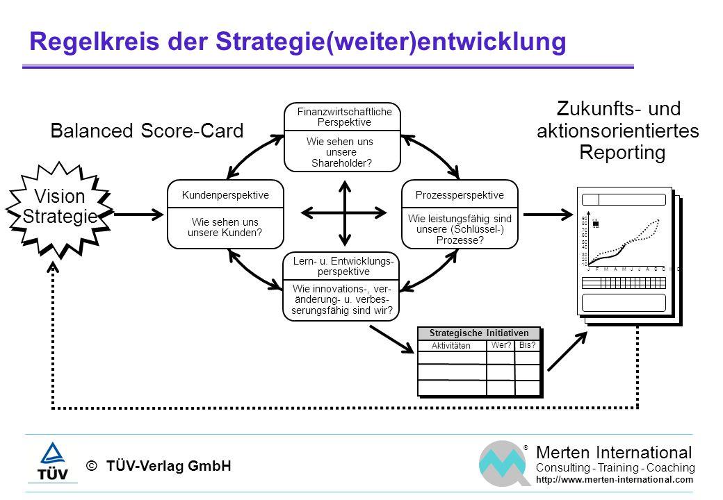 Regelkreis der Strategie(weiter)entwicklung