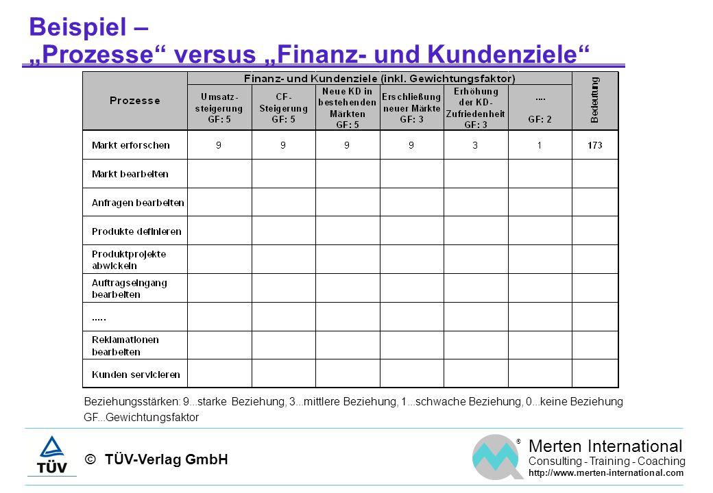 """Beispiel – """"Prozesse versus """"Finanz- und Kundenziele"""