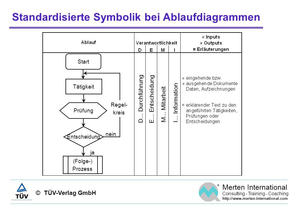 Standardisierte Symbolik bei Ablaufdiagrammen